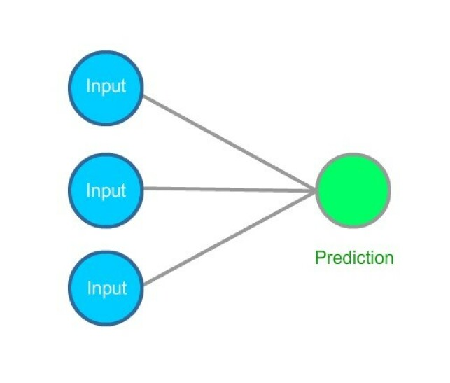 image: The best way to learn deep learning
