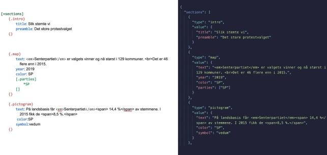 Utsnitt av dokumentet som journalisten jobbet med (t.v), og JSON-representasjon av teksten (t.h). 📸: NRK