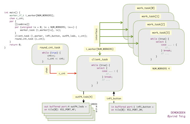 Task/dataflyt-diagram av demokoden. 📸: Øyvind Teig