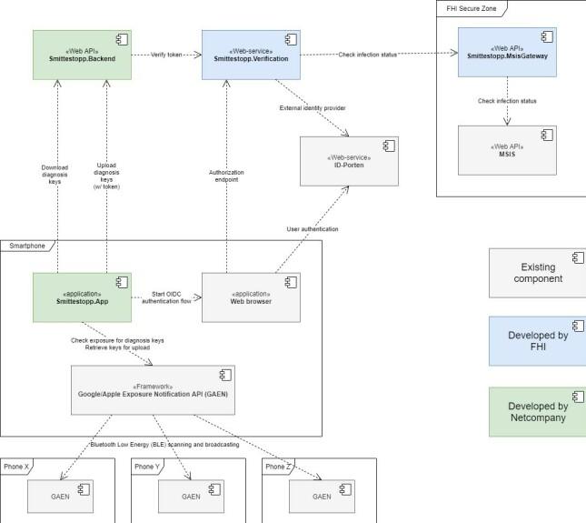 Diagram for den nye smittestopp-appen. De blå feltete er utviklet av FHI, mens de grønne er utviklet av konsulent-selskapet Netcompany. 📸: FHI