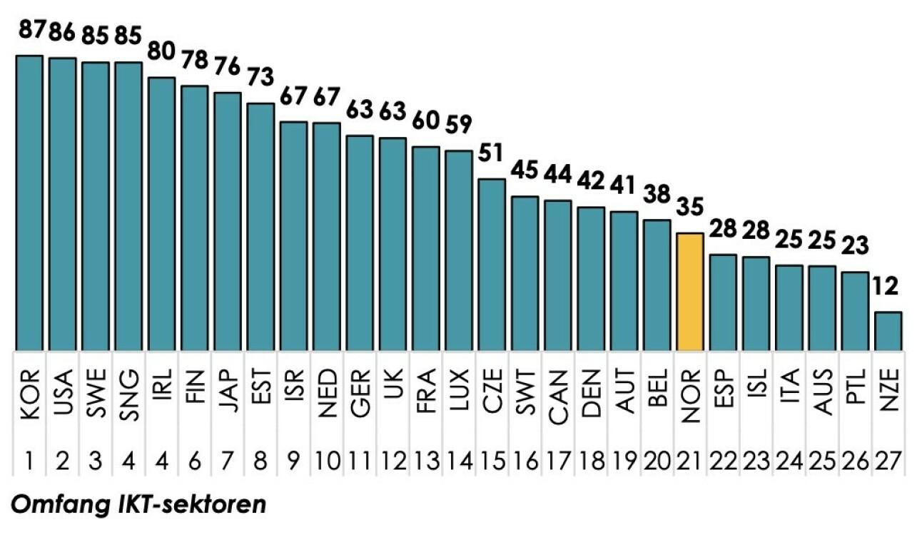 I omfang scorer norsk IKT-sektor godt under gjennomsnittet, og er plassert på 21 plass av 27 land. 📸: Abelia