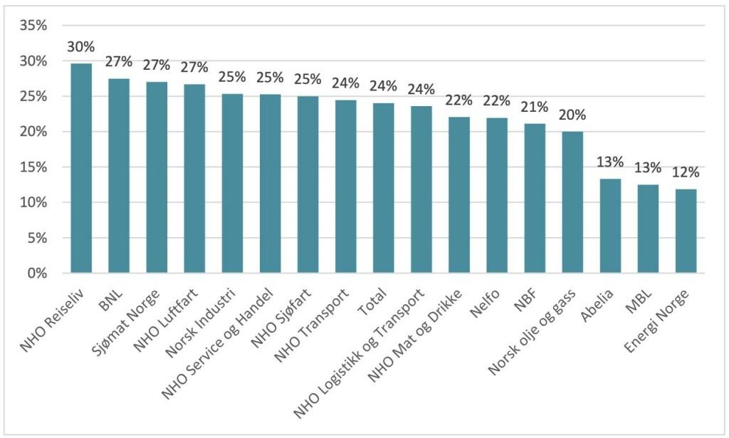 Andel NHO-bedrifter som i liten grad eller ikke i det hele tatt har tilstrekkelig IKT-kompetanse etter landsforeninger. 📸: NHO