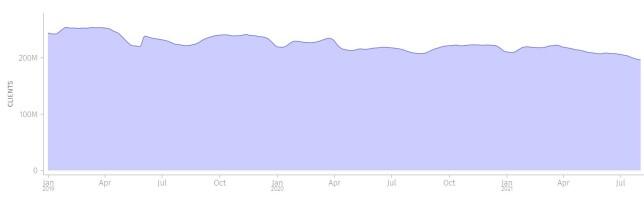 Grafen for bruk av FIrefox på desktop. 📸: data.firefox.com