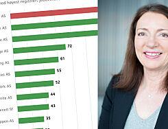image: Sopra Steria topper lista - ansatte 160 over sommeren