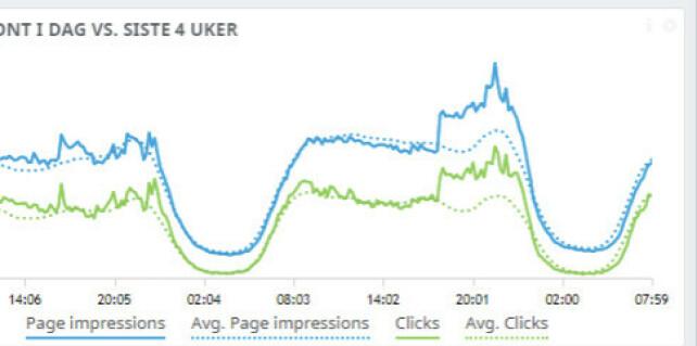 image: Se tallene: Gårsdagens Facebook-nedetid var et spennende eksperiment