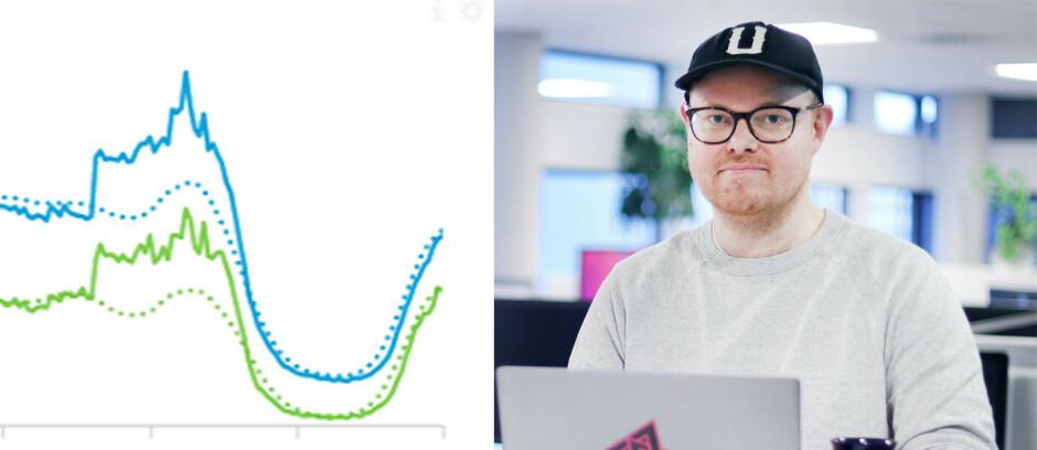 Tallene på kode24, og flere andre nettsider, gikk kraftig opp da Facebook gikk ned, kan fagredaktør Jørgen Jacobsen fortelle.